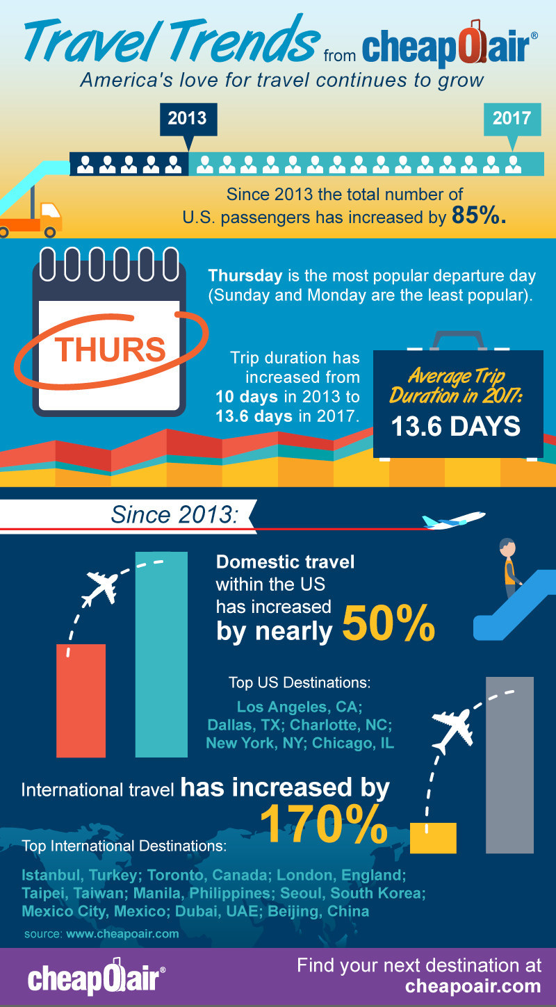 Travel Industry in numbers infographic