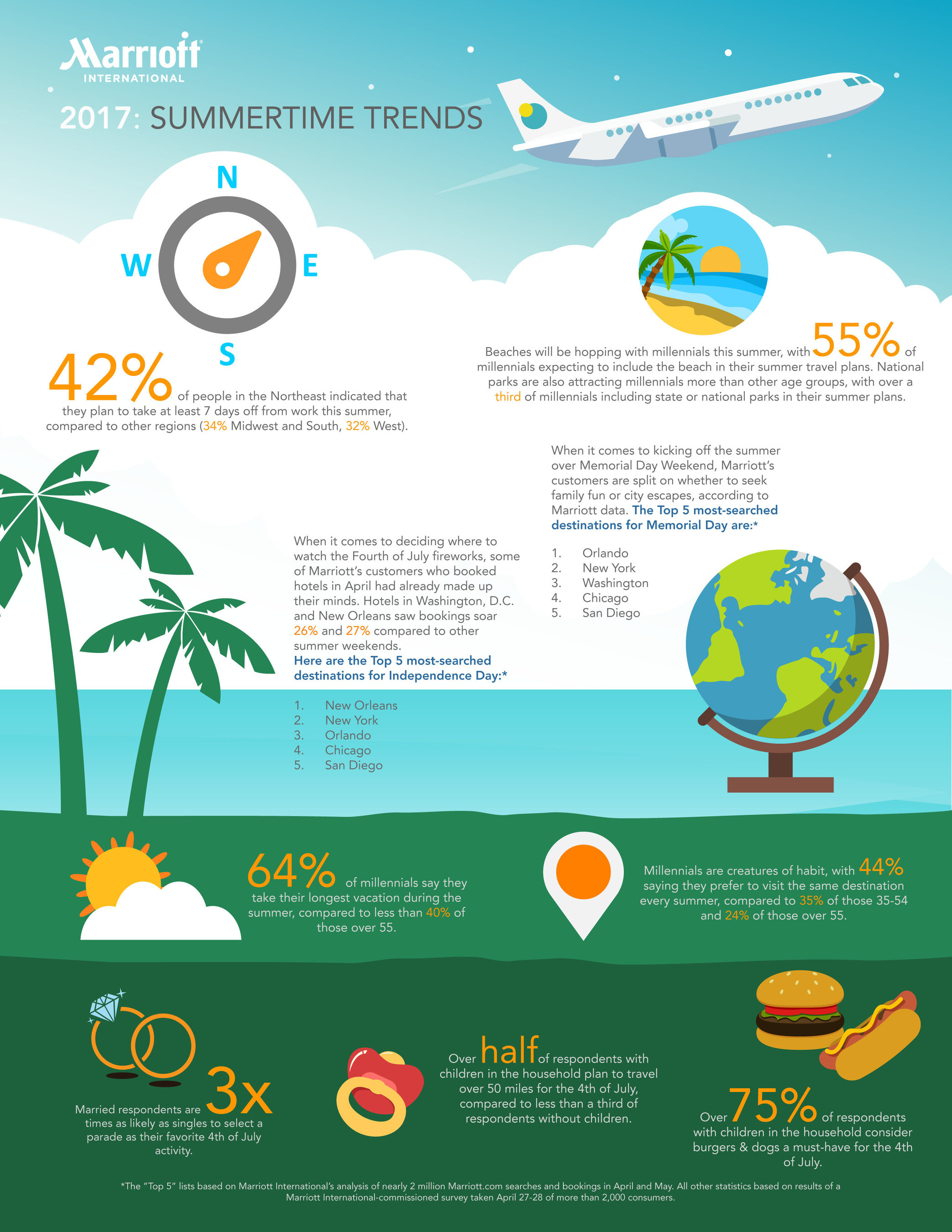 Summer vacation survey infographic