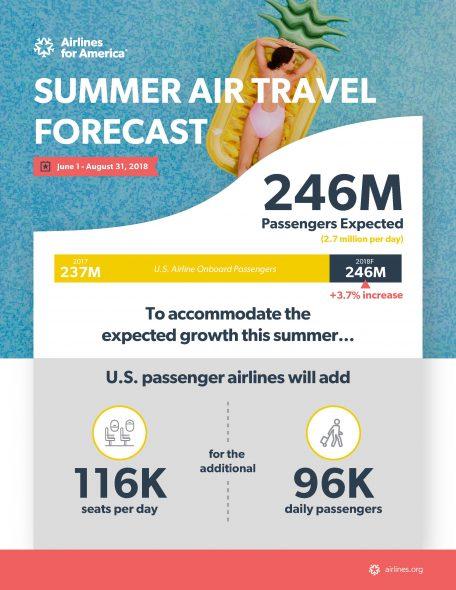 Airline demand surges